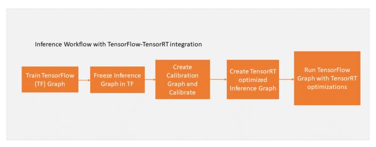 텐서플로우에서 TensorRT 사용 방법 - HiSEON