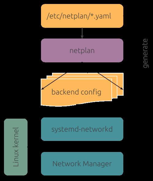 우분투 18.04 네트워크 설정