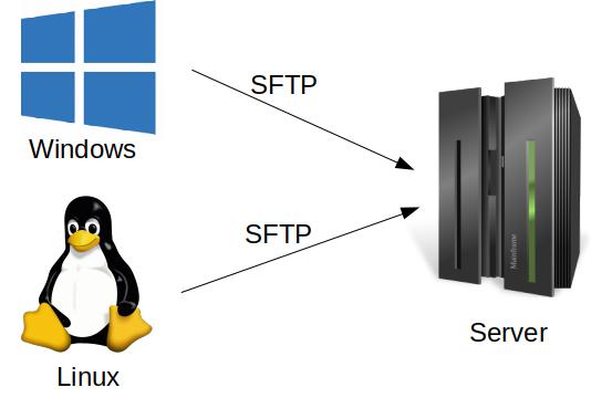 SFTP 접속 방법 (윈도우, 리눅스)